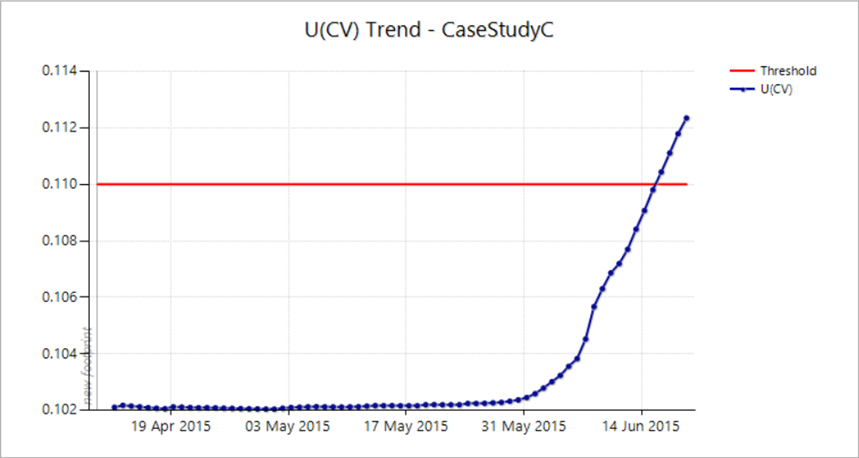 U(CV) trend increase