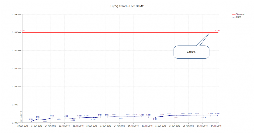 U(CV) trend with limit1